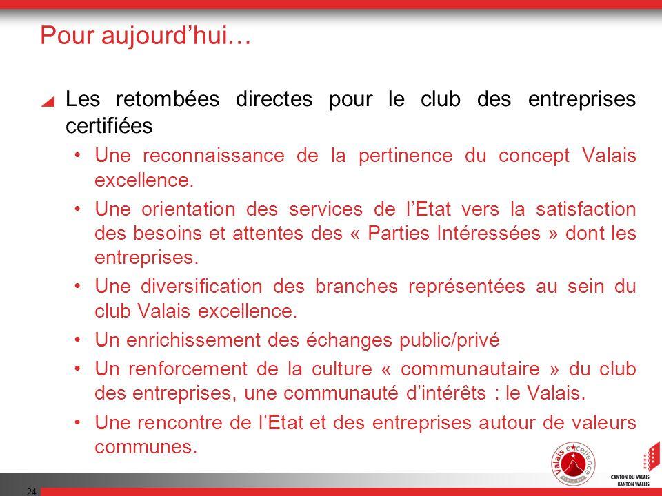 24 Pour aujourdhui… Les retombées directes pour le club des entreprises certifiées Une reconnaissance de la pertinence du concept Valais excellence. U