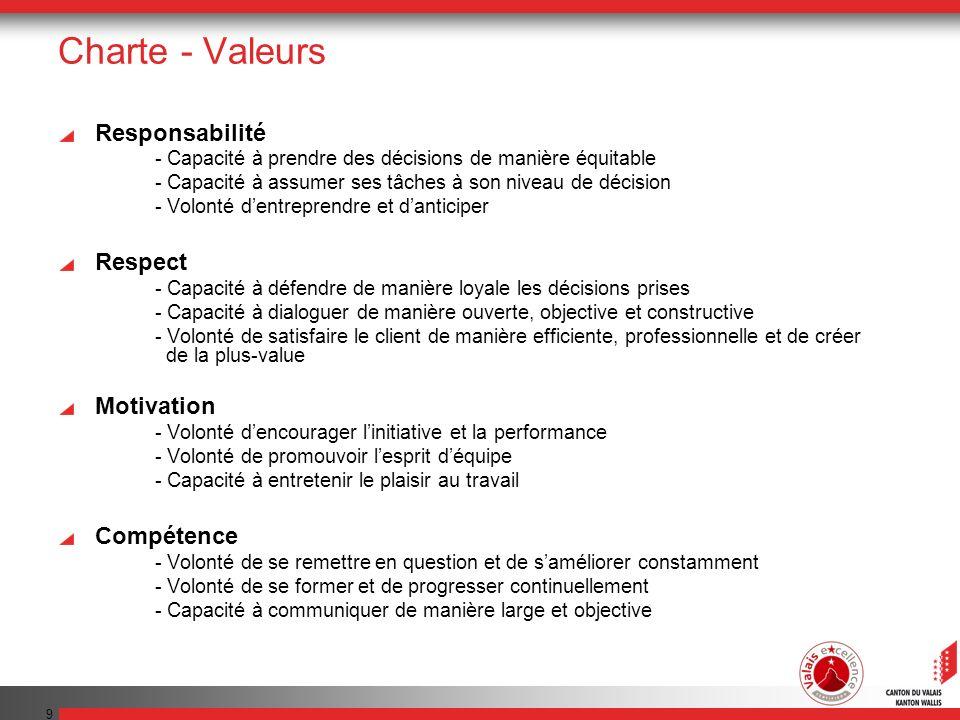 9 Charte - Valeurs Responsabilité - Capacité à prendre des décisions de manière équitable - Capacité à assumer ses tâches à son niveau de décision - V