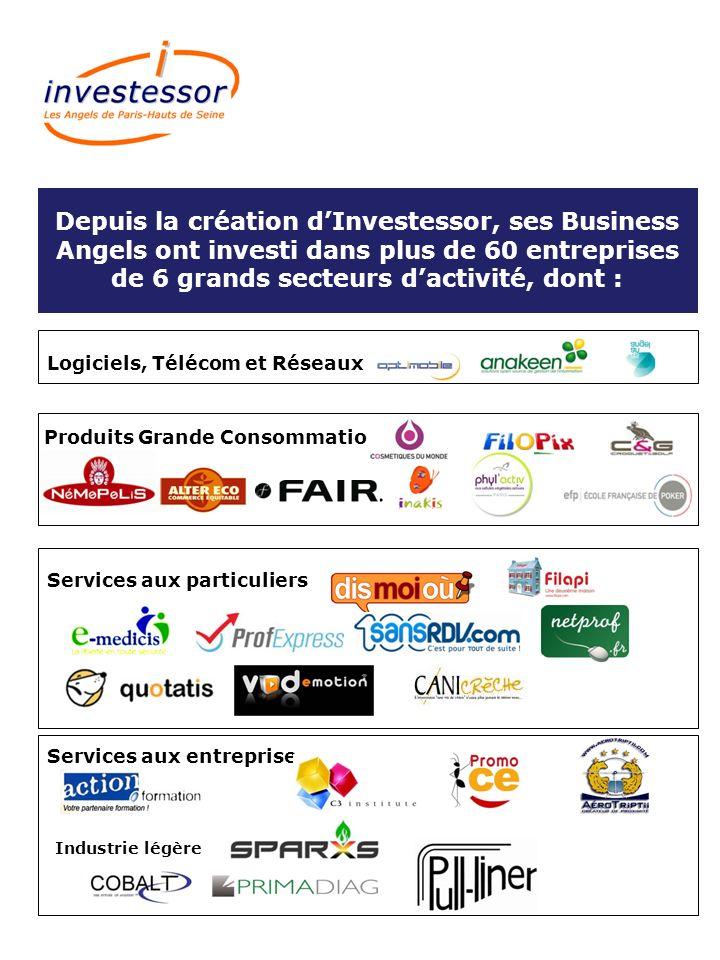 Depuis la création dInvestessor, ses Business Angels ont investi dans plus de 60 entreprises de 6 grands secteurs dactivité, dont : Logiciels, Télécom et Réseaux Produits Grande Consommation Services aux particuliers Services aux entreprise Industrie légère