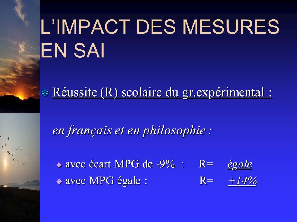 LIMPACT DES MESURES EN SAI T Réussite (R) scolaire du gr.expérimental : en français et en philosophie : en français et en philosophie : avec écart MPG de -9% : R= égale avec écart MPG de -9% : R= égale avec MPG égale : R= +14% avec MPG égale : R= +14%