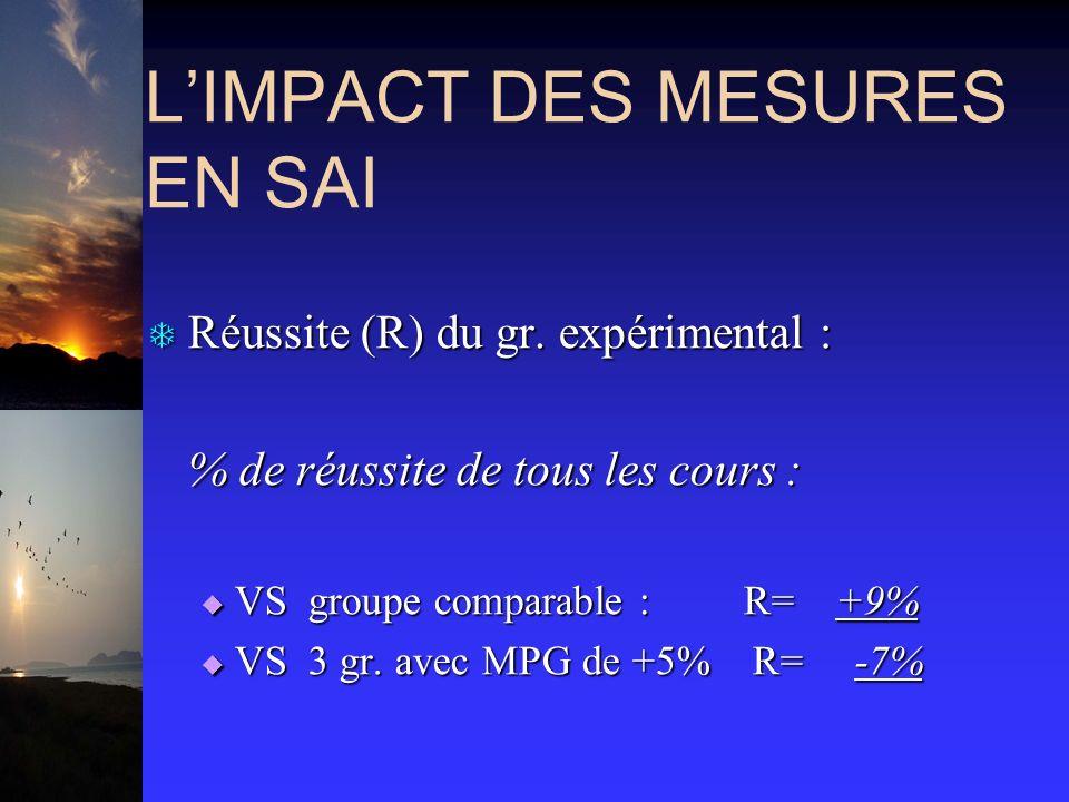 LIMPACT DES MESURES EN SAI T Réussite (R) du gr.