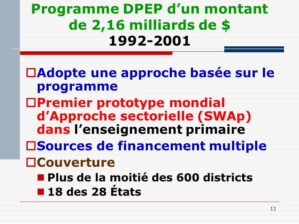 11 Programme DPEP dun montant de 2,16 milliards de $ 1992-2001 Adopte une approche basée sur le programme Premier prototype mondial dApproche sectorielle (SWAp) dans lenseignement primaire Sources de financement multiple Couverture Plus de la moitié des 600 districts 18 des 28 États