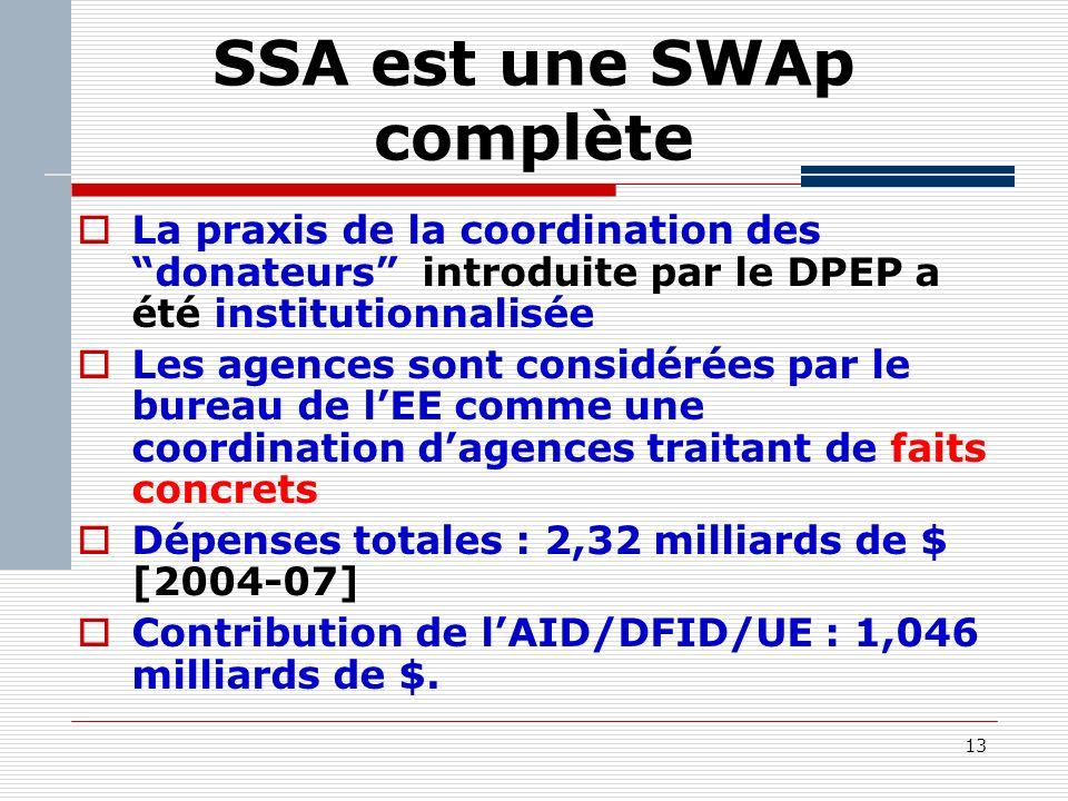 13 SSA est une SWAp complète La praxis de la coordination des donateurs introduite par le DPEP a été institutionnalisée Les agences sont considérées par le bureau de lEE comme une coordination dagences traitant de faits concrets Dépenses totales : 2,32 milliards de $ [2004-07] Contribution de lAID/DFID/UE : 1,046 milliards de $.