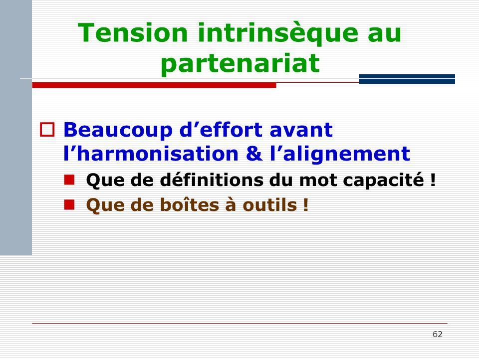 62 Tension intrinsèque au partenariat Beaucoup deffort avant lharmonisation & lalignement Que de définitions du mot capacité .