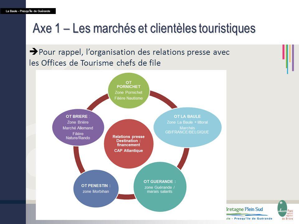 Axe 1 – Les marchés et clientèles touristiques Pour rappel, lorganisation des relations presse avec les Offices de Tourisme chefs de file La Baule - Presquîle de Guérande