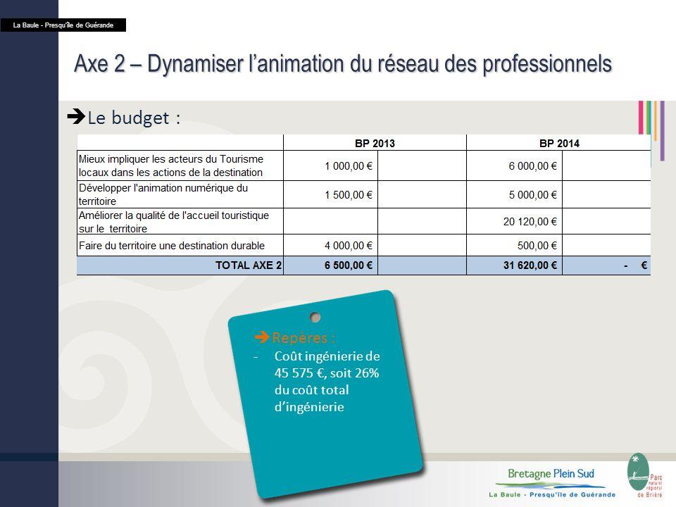 Axe 2 – Dynamiser lanimation du réseau des professionnels Le budget : La Baule - Presquîle de Guérande Repères : -Coût ingénierie de 45 575, soit 26% du coût total dingénierie