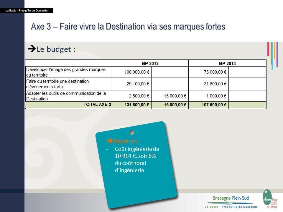Axe 3 – Faire vivre la Destination via ses marques fortes Le budget : La Baule - Presquîle de Guérande Repères : -Coût ingénierie de 10 914, soit 6% du coût total dingénierie