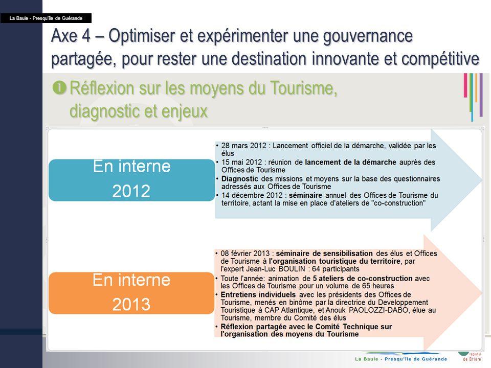 Axe 4 – Optimiser et expérimenter une gouvernance partagée, pour rester une destination innovante et compétitive Réflexion sur les moyens du Tourisme, diagnostic et enjeux Réflexion sur les moyens du Tourisme, diagnostic et enjeux La Baule - Presquîle de Guérande
