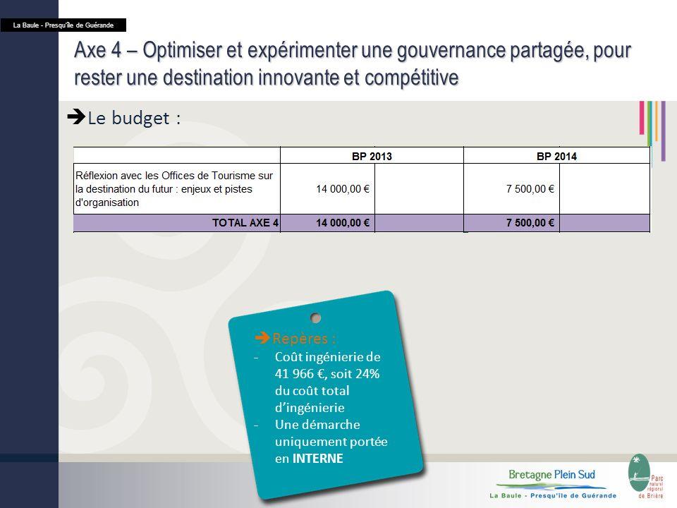 Axe 4 – Optimiser et expérimenter une gouvernance partagée, pour rester une destination innovante et compétitive Le budget : La Baule - Presquîle de Guérande Repères : -Coût ingénierie de 41 966, soit 24% du coût total dingénierie -Une démarche uniquement portée en INTERNE