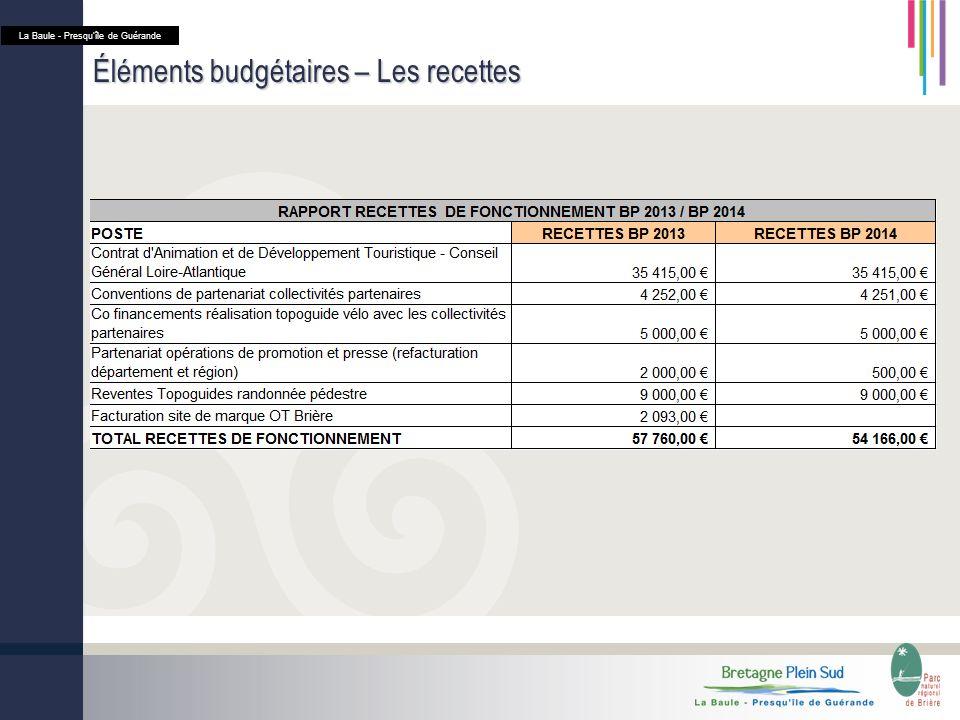 Éléments budgétaires – Les recettes La Baule - Presquîle de Guérande