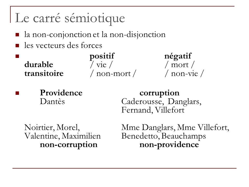 Le carré sémiotique la non-conjonction et la non-disjonction les vecteurs des forces positifnégatif durable/ vie // mort / transitoire/ non-mort // no