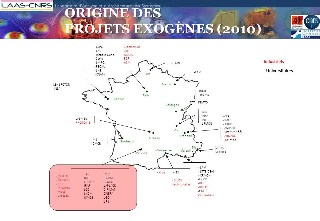 ORIGINE DES PROJETS EXOGÈNES (2010) Industriels Universitaires Aubière Nice Paris Grenoble Lyon Bordeaux Toulouse Montpellier Marseille - LGE - IMFT -