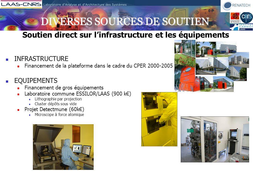 DIVERSES SOURCES DE SOUTIEN Soutien direct sur linfrastructure et les équipements INFRASTRUCTURE Financement de la plateforme dans le cadre du CPER 20