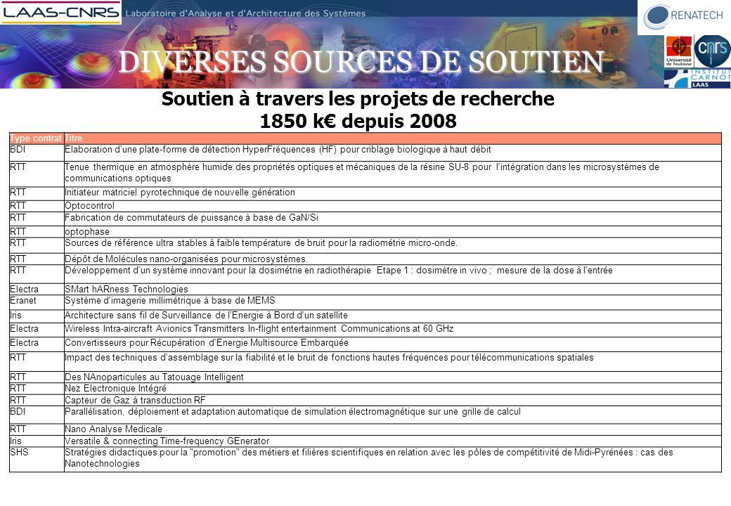 DIVERSES SOURCES DE SOUTIEN Soutien à travers les projets de recherche 1850 k depuis 2008 Type contratTitre BDIElaboration d'une plate-forme de détect