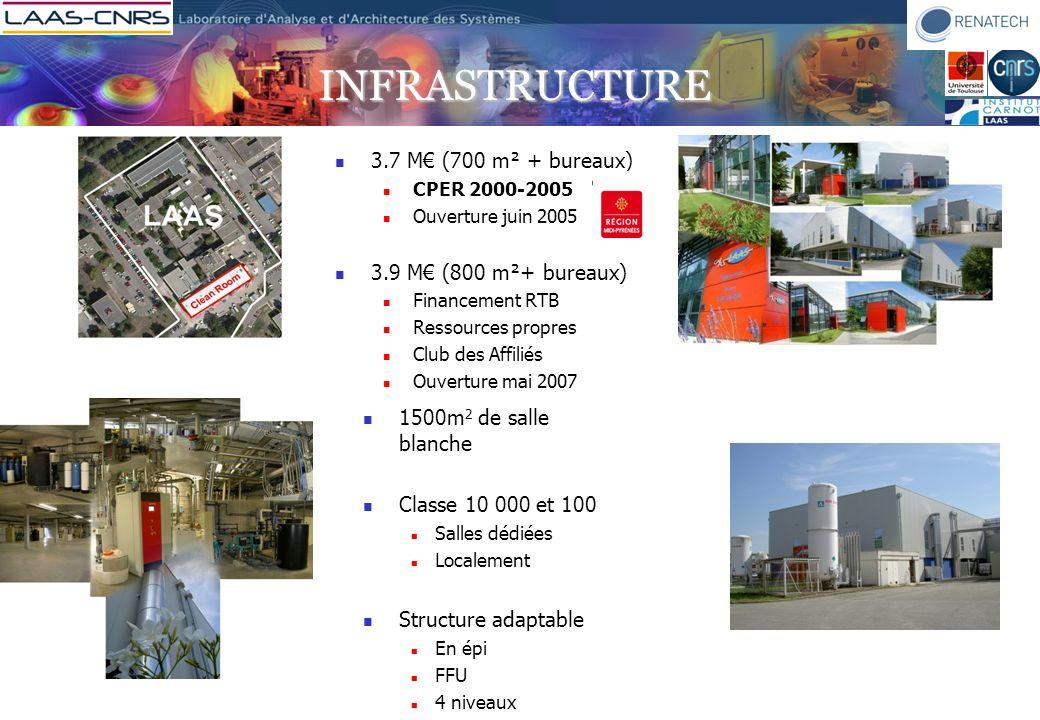 Infrastructure et soutien A la Caractérisation Lithographies optique, électronique, laser Traitement thermique Dépôt/croissance de films minces E.J.M.