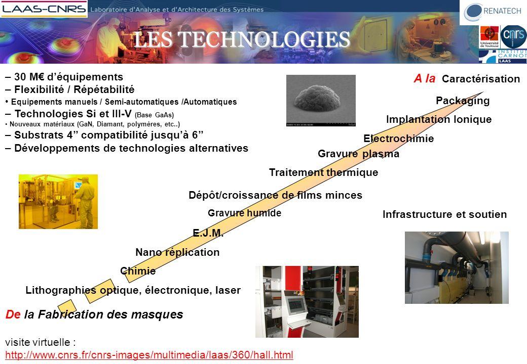 Micro nano fluidique DetectionNano biotechnologies Intégration de nanocanaux fluidiques ADN dans les canaux Microfluidique sur capteurs chemfet Capteur de pression (physiologique Piezo-electrique Optique transduction Electro thermique 20 µm Lithography douce pour le contrale de la mise en forme de macromolécules EXEMPLES DE DEVELOPPEMENTS