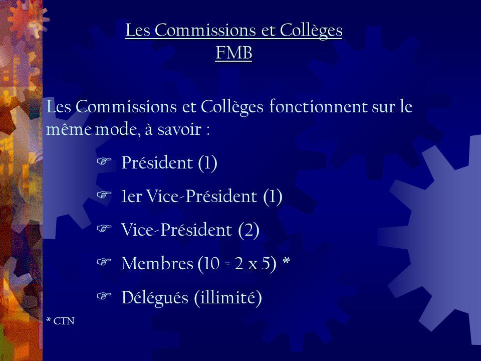 Les Commissions et Collèges fonctionnent sur le même mode, à savoir : Président (1) 1er Vice-Président (1) Vice-Président (2) Membres (10 = 2 x 5) * Délégués (illimité) * CTN Les Commissions et Collèges FMB
