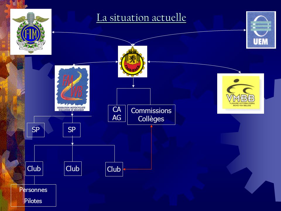 Club Personnes Pilotes CA AG Commissions Collèges La situation actuelle SP