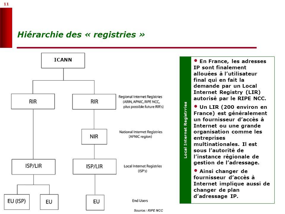 11 Hiérarchie des « registries » Local Internet Registrries En France, les adresses IP sont finalement allouées à lutilisateur final qui en fait la de