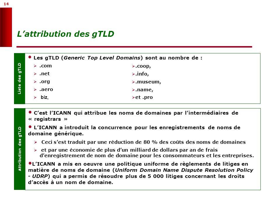 14 Lattribution des gTLD Liste des gTLD Les gTLD (Generic Top Level Domains) sont au nombre de :.com.net.org.aero biz,.coop,.info,.museum,.name, et.pr