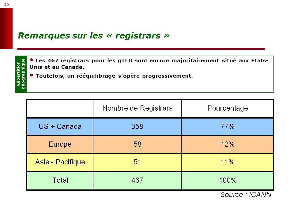 15 Remarques sur les « registrars » Répartition géographique Les 467 registrars pour les gTLD sont encore majoritairement situé aux Etats- Unis et au