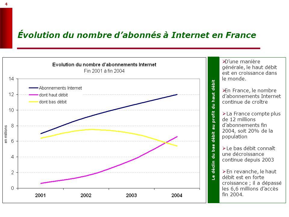 5 5 Le haut débit : un marché en forte croissance Un marché en forte croissance Au 1er janvier 2005, la France compte plus de 6,6 millions daccès haut débit résidentiels qui se répartissent comme suit : 6,1 millions par la technologie DSL Environ 500 000 par le câble Quelques dizaines de milliers par dautres technologies (Wifi, BLR, satellite, CPL) Le marché de laccès ADSL a connu une croissance de 100% en 2002 et 2003 et de 90% en 2004.