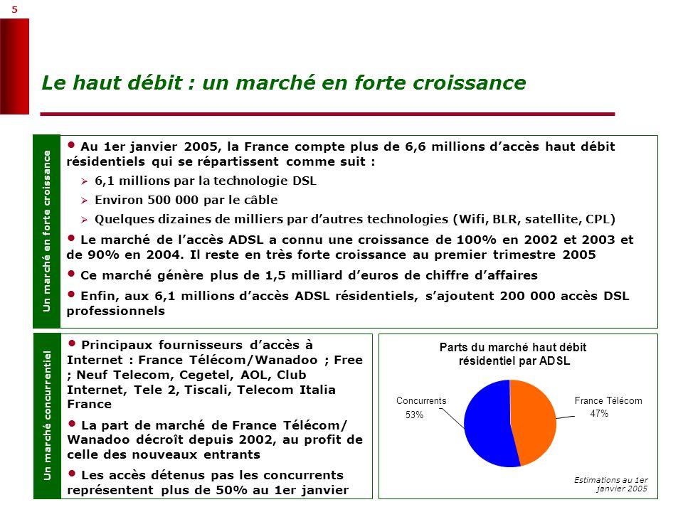 5 5 Le haut débit : un marché en forte croissance Un marché en forte croissance Au 1er janvier 2005, la France compte plus de 6,6 millions daccès haut