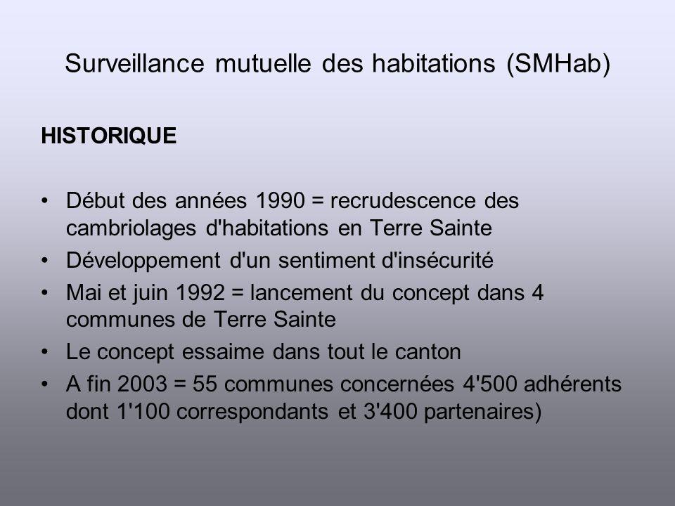 Mise en place du concept Contact avec les autorités/police locale Diffusion d un questionnaire à tous ménages de la commune Mise sur pied de séances d information (fortes affluences : de 100 jusqu à 600 personnes) Surveillance mutuelle des habitations (SMHab)