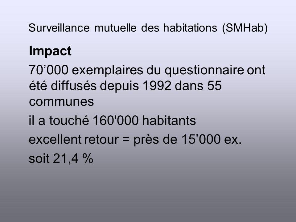 Résultats du questionnaire Criminalité grise (cas non annoncés = globalement 35 %) 10 % des cambriolages 33 % des vols simples 50 % des dommages à la propriété 50 % des délits graves comme le brigandage ou les atteintes à l intégrité corporelle ou sexuelle Surveillance mutuelle des habitations (SMHab)