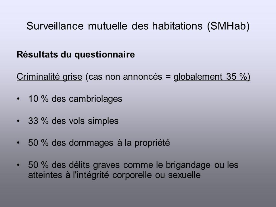 Résultats du questionnaire Sentiments d insécurité (moyenne cantonale depuis 1992) 6 % très inquiets 60 % un peu inquiets 34 % en sécurité Moyens de protection l éclairage dispositifs d alarmes Surveillance mutuelle des habitations (SMHab)