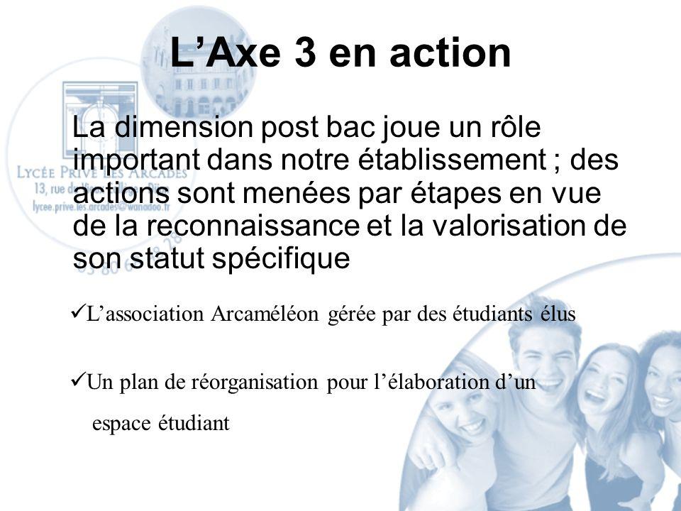 LAxe 3 en action La dimension post bac joue un rôle important dans notre établissement ; des actions sont menées par étapes en vue de la reconnaissance et la valorisation de son statut spécifique Lassociation Arcaméléon gérée par des étudiants élus Un plan de réorganisation pour lélaboration dun espace étudiant