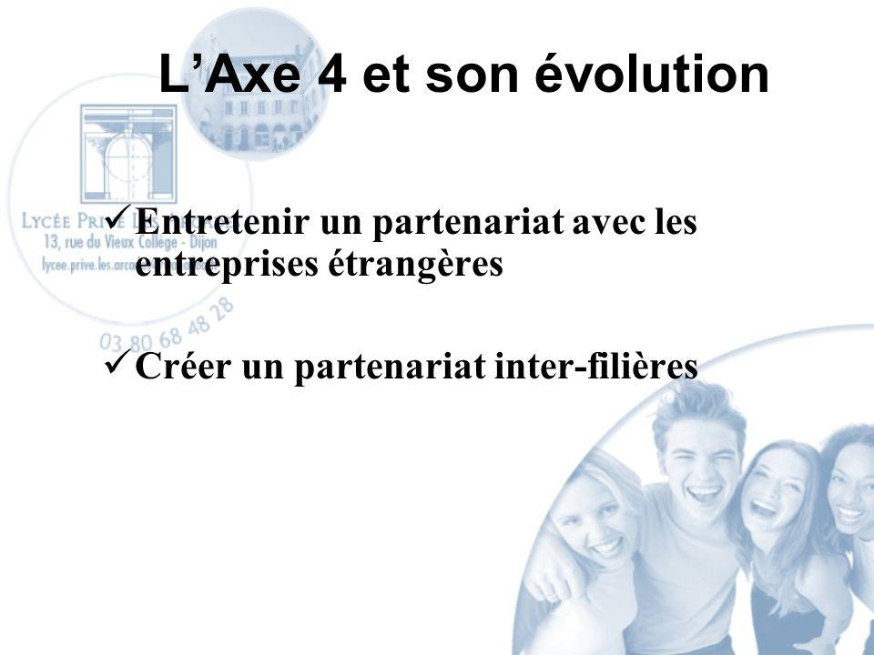 LAxe 4 et son évolution Entretenir un partenariat avec les entreprises étrangères Créer un partenariat inter-filières