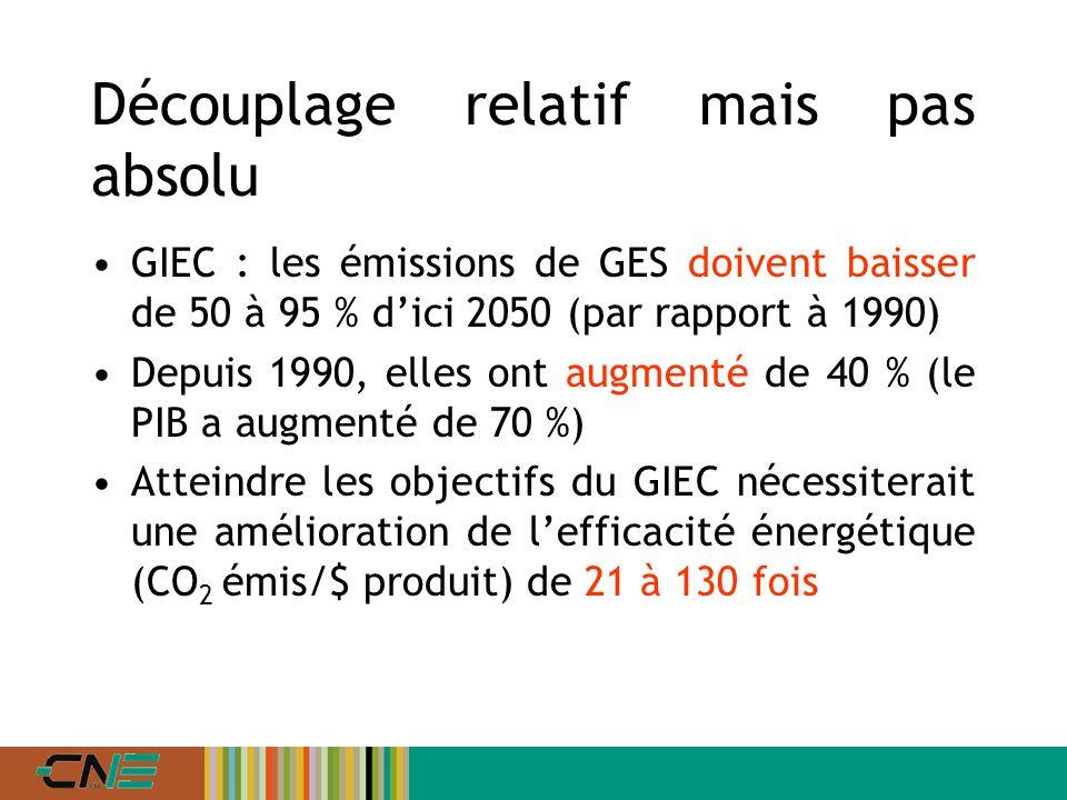 Découplage relatif mais pas absolu GIEC : les émissions de GES doivent baisser de 50 à 95 % dici 2050 (par rapport à 1990) Depuis 1990, elles ont augmenté de 40 % (le PIB a augmenté de 70 %) Atteindre les objectifs du GIEC nécessiterait une amélioration de lefficacité énergétique (CO 2 émis/$ produit) de 21 à 130 fois