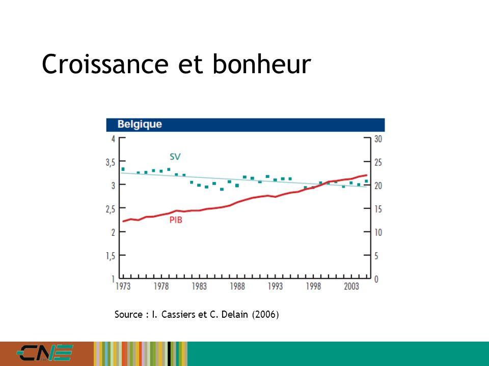 Croissance et bonheur Source : I. Cassiers et C. Delain (2006)