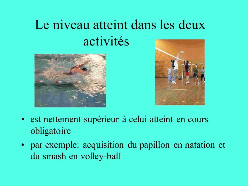 Le niveau atteint dans les deux activités est nettement supérieur à celui atteint en cours obligatoire par exemple: acquisition du papillon en natation et du smash en volley-ball