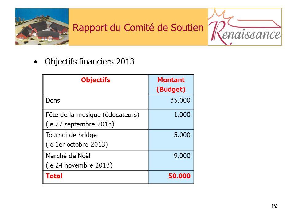 19 Rapport du Comité de Soutien Objectifs financiers 2013 ObjectifsMontant (Budget) Dons35.000 Fête de la musique (éducateurs) (le 27 septembre 2013) 1.000 Tournoi de bridge (le 1er octobre 2013) 5.000 Marché de Noël (le 24 novembre 2013) 9.000 Total50.000
