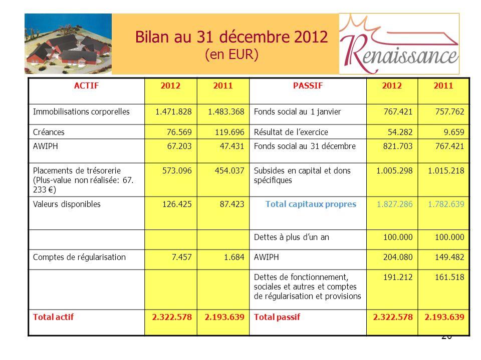 20 Bilan au 31 décembre 2012 (en EUR) ACTIF20122011PASSIF20122011 Immobilisations corporelles1.471.8281.483.368Fonds social au 1 janvier767.421757.762 Créances76.569119.696Résultat de lexercice54.2829.659 AWIPH67.20347.431Fonds social au 31 décembre821.703767.421 Placements de trésorerie (Plus-value non réalisée: 67.