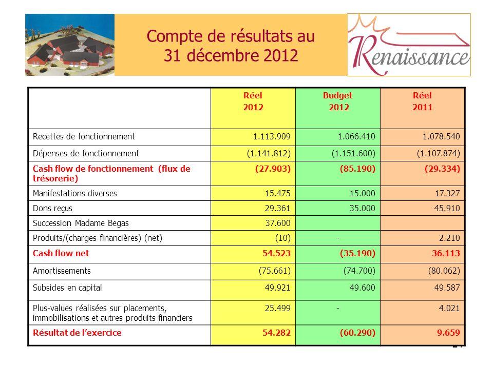 21 Compte de résultats au 31 décembre 2012 Réel 2012 Budget 2012 Réel 2011 Recettes de fonctionnement1.113.9091.066.4101.078.540 Dépenses de fonctionnement(1.141.812)(1.151.600)(1.107.874) Cash flow de fonctionnement (flux de trésorerie) (27.903)(85.190)(29.334) Manifestations diverses15.47515.00017.327 Dons reçus29.36135.00045.910 Succession Madame Begas37.600 Produits/(charges financières) (net)(10)-2.210 Cash flow net54.523(35.190)36.113 Amortissements(75.661)(74.700)(80.062) Subsides en capital49.92149.60049.587 Plus-values réalisées sur placements, immobilisations et autres produits financiers 25.499-4.021 Résultat de lexercice54.282(60.290)9.659