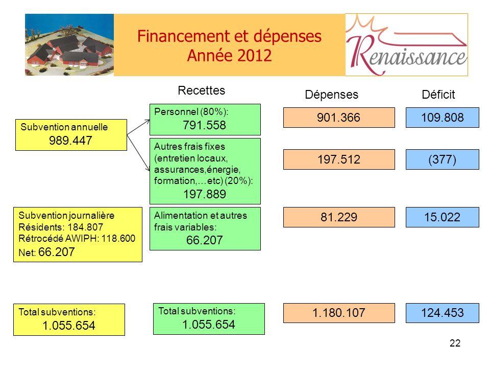 Financement et dépenses Année 2012 22 Subvention annuelle 989.447 Subvention journalière Résidents:184.807 Rétrocédé AWIPH: 118.600 Net: 66.207 Total subventions: 1.055.654 Personnel (80%): 791.558 Autres frais fixes (entretien locaux, assurances,énergie, formation,…etc) (20%): 197.889 Alimentation et autres frais variables: 66.207 Total subventions: 1.055.654 901.366 197.512 81.229 1.180.107 109.808 (377) 15.022 124.453 Recettes DépensesDéficit