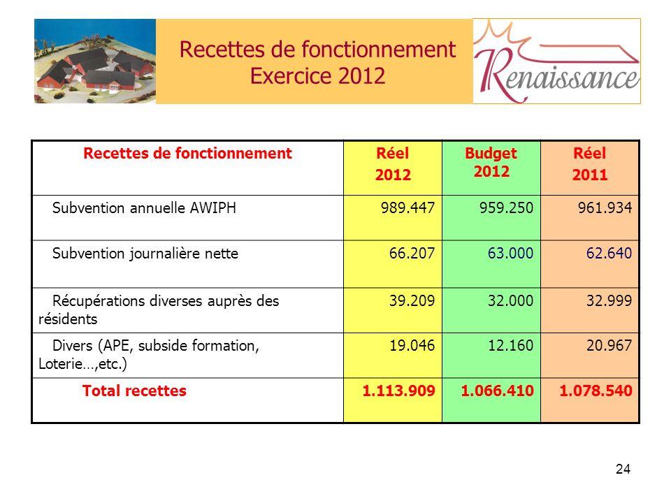 24 Recettes de fonctionnement Exercice 2012 Recettes de fonctionnementRéel 2012 Budget 2012 Réel 2011 Subvention annuelle AWIPH989.447959.250961.934 Subvention journalière nette66.20763.00062.640 Récupérations diverses auprès des résidents 39.20932.00032.999 Divers (APE, subside formation, Loterie…,etc.) 19.04612.16020.967 Total recettes1.113.9091.066.4101.078.540