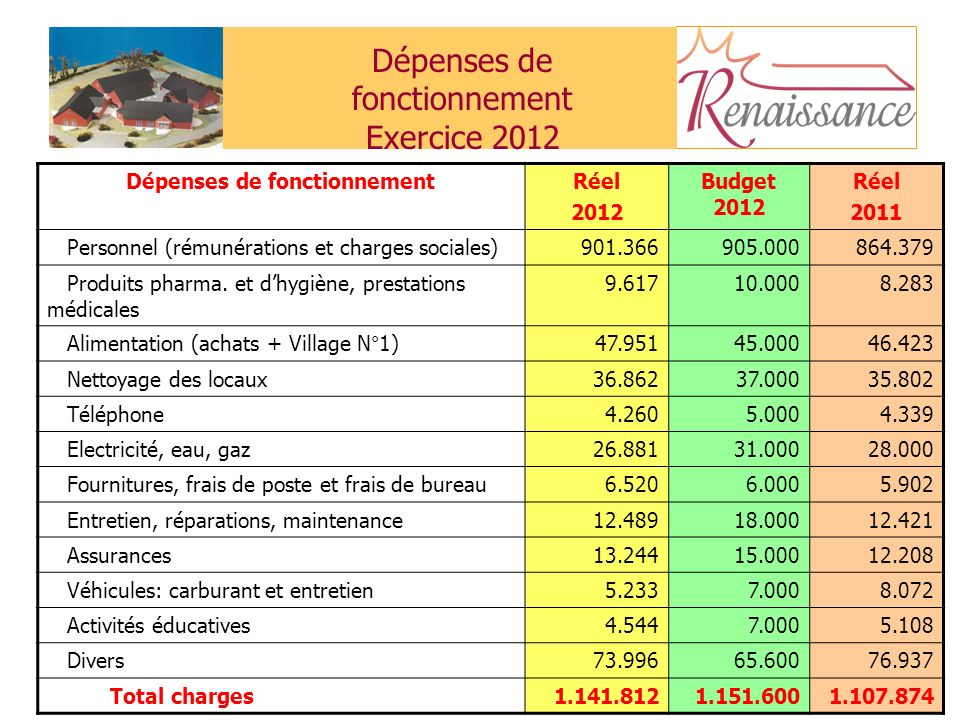 25 Dépenses de fonctionnement Exercice 2012 Dépenses de fonctionnementRéel 2012 Budget 2012 Réel 2011 Personnel (rémunérations et charges sociales)901.366905.000864.379 Produits pharma.
