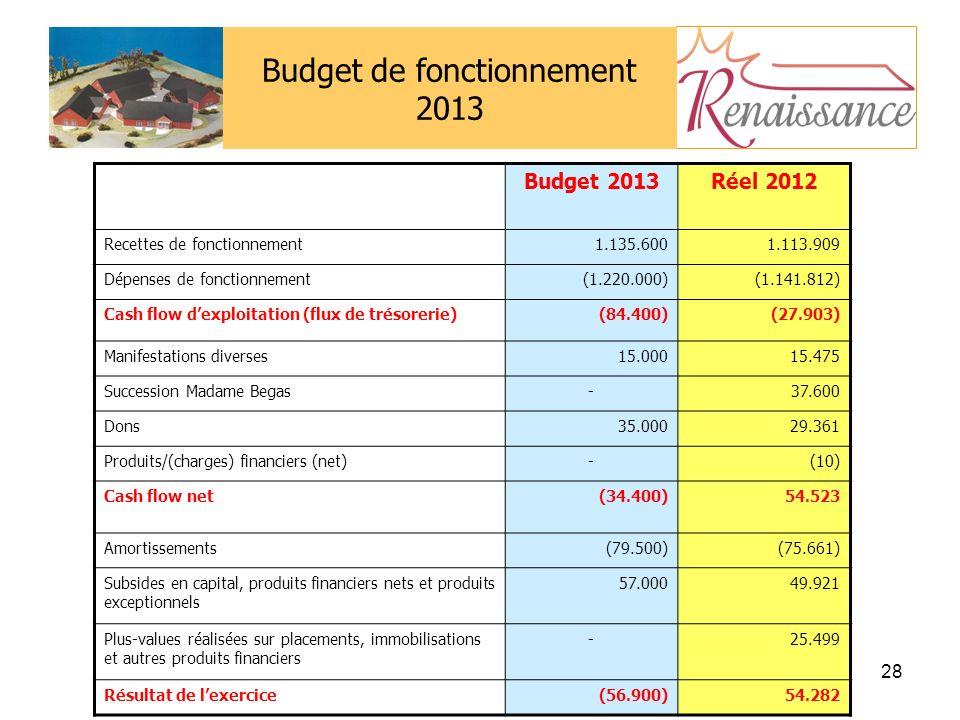 28 Budget de fonctionnement 2013 Budget 2013Réel 2012 Recettes de fonctionnement1.135.6001.113.909 Dépenses de fonctionnement(1.220.000)(1.141.812) Cash flow dexploitation (flux de trésorerie)(84.400)(27.903) Manifestations diverses15.00015.475 Succession Madame Begas-37.600 Dons35.00029.361 Produits/(charges) financiers (net)-(10) Cash flow net(34.400)54.523 Amortissements(79.500)(75.661) Subsides en capital, produits financiers nets et produits exceptionnels 57.00049.921 Plus-values réalisées sur placements, immobilisations et autres produits financiers -25.499 Résultat de lexercice(56.900)54.282