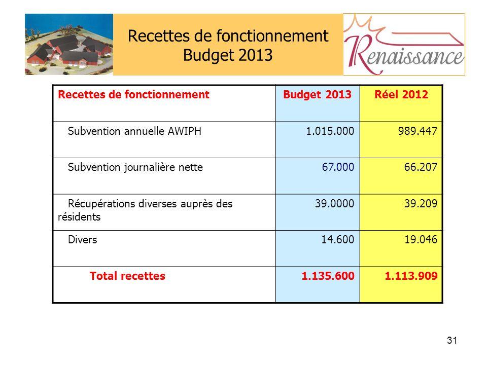 31 Recettes de fonctionnement Budget 2013 Recettes de fonctionnementBudget 2013Réel 2012 Subvention annuelle AWIPH1.015.000989.447 Subvention journalière nette67.00066.207 Récupérations diverses auprès des résidents 39.000039.209 Divers14.60019.046 Total recettes1.135.6001.113.909