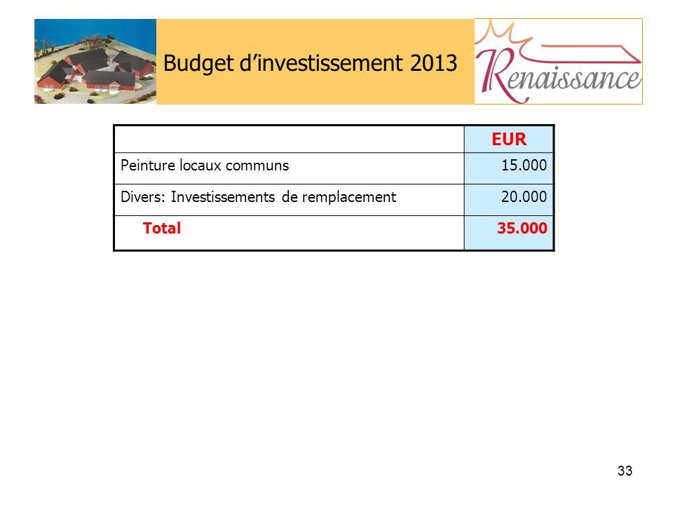 33 Budget dinvestissement 2013 EUR Peinture locaux communs15.000 Divers: Investissements de remplacement20.000 Total35.000