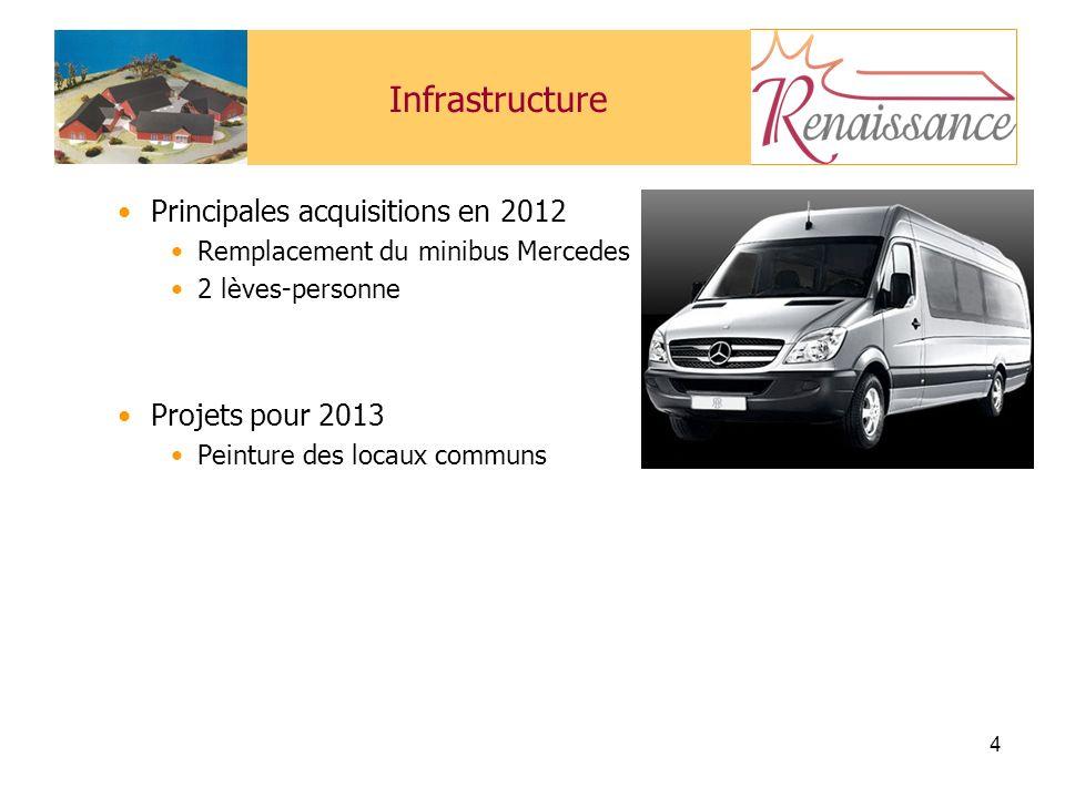 4 Infrastructure Principales acquisitions en 2012 Remplacement du minibus Mercedes 2 lèves-personne Projets pour 2013 Peinture des locaux communs
