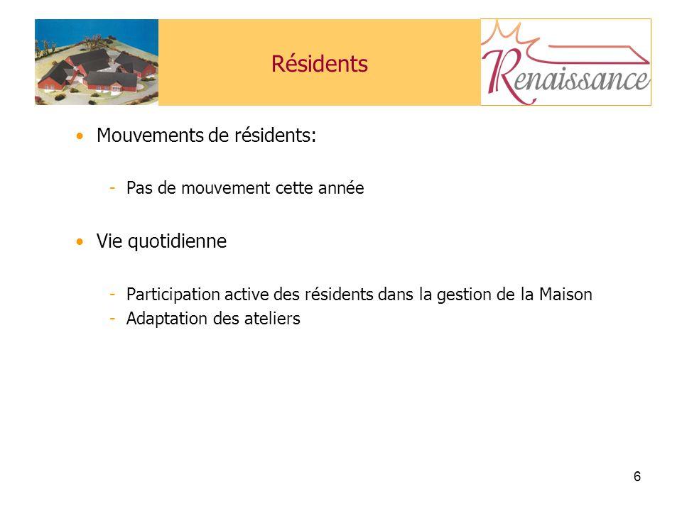 6 Résidents Mouvements de résidents: -Pas de mouvement cette année Vie quotidienne -Participation active des résidents dans la gestion de la Maison -Adaptation des ateliers