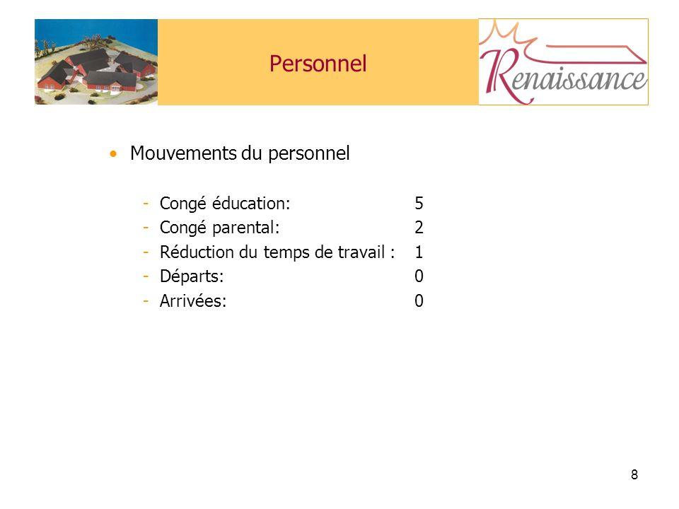 8 Personnel Mouvements du personnel -Congé éducation: 5 -Congé parental: 2 -Réduction du temps de travail : 1 -Départs: 0 -Arrivées:0