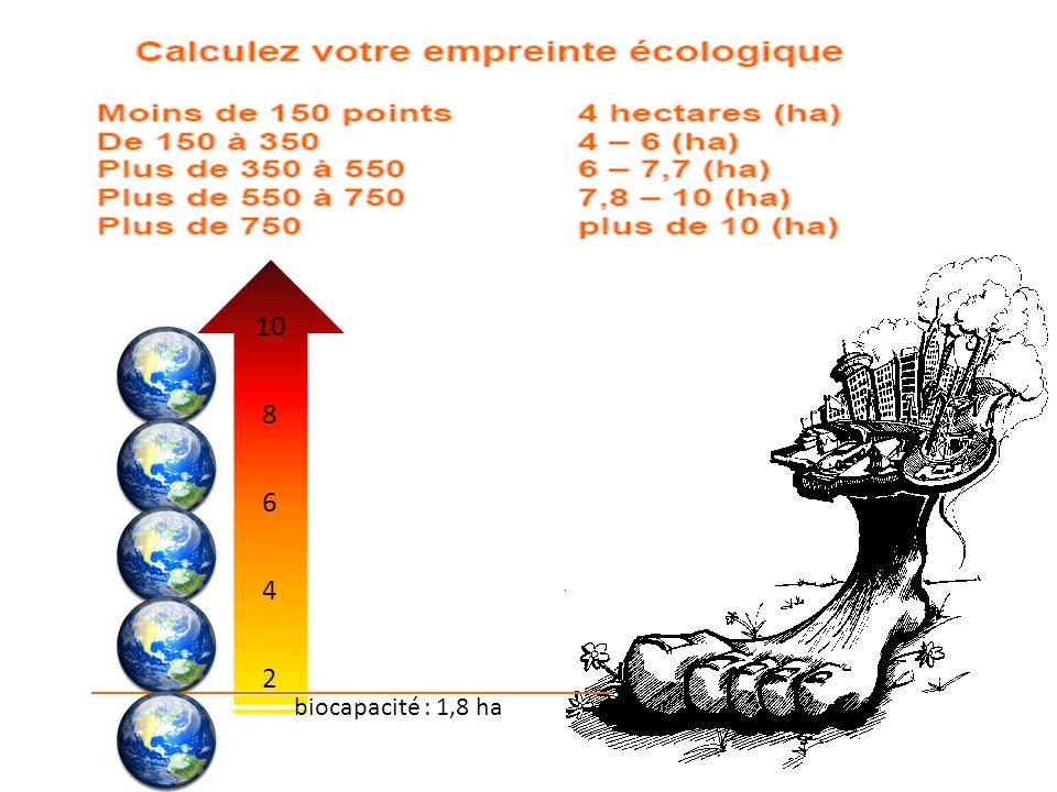 10 8 6 4 2 biocapacité : 1,8 ha