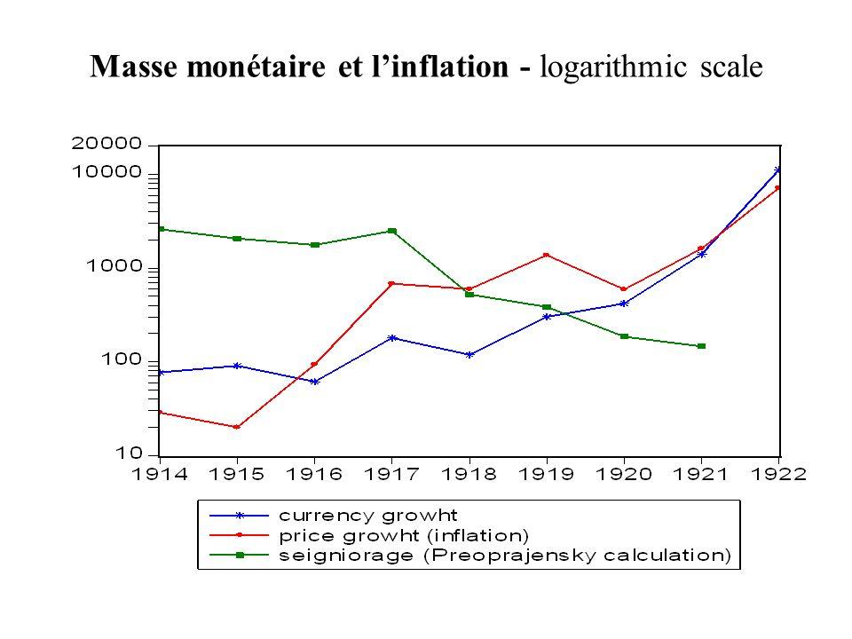 Masse monétaire et linflation - logarithmic scale