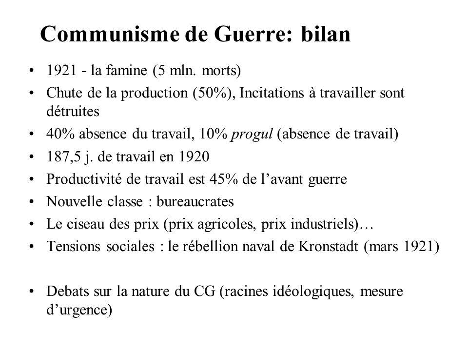 Communisme de Guerre: bilan 1921 - la famine (5 mln. morts) Chute de la production (50%), Incitations à travailler sont détruites 40% absence du trava